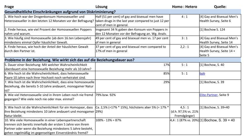 publications emis european have with survey